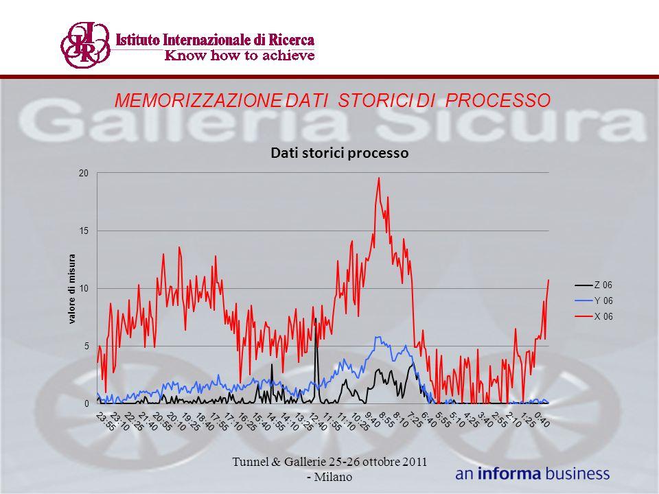 MEMORIZZAZIONE DATI STORICI DI PROCESSO Tunnel & Gallerie 25-26 ottobre 2011 - Milano