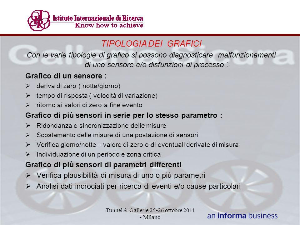 TIPOLOGIA DEI GRAFICI Con le varie tipologie di grafico si possono diagnosticare malfunzionamenti di uno sensore e/o disfunzioni di processo : Grafico