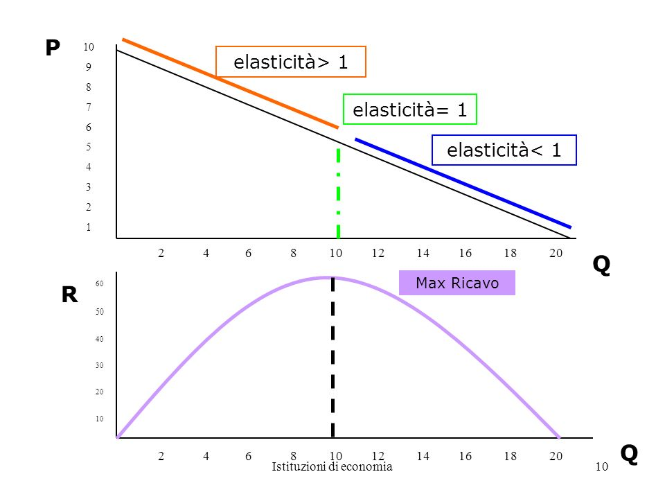 Istituzioni di economia10 9 8 7 6 5 4 3 2 1 2 4 6 8 10 12 14 16 18 20 elasticità< 1 elasticità= 1 elasticità> 1 Q P 60 50 40 30 20 10 2 4 6 8 10 12 14