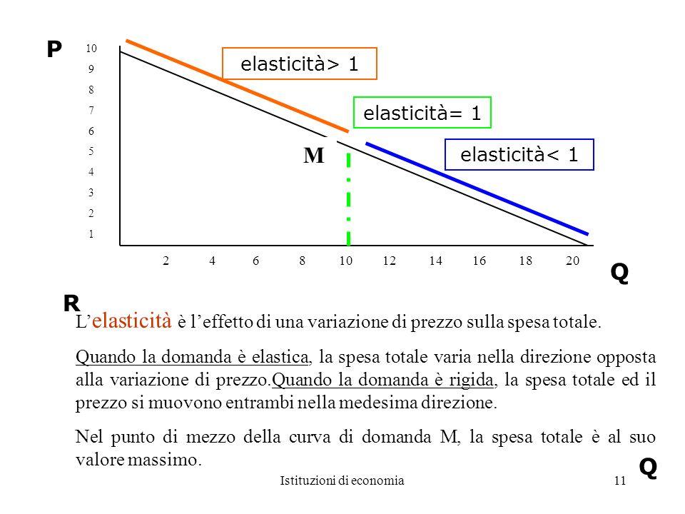 Istituzioni di economia11 10 9 8 7 6 5 4 3 2 1 2 4 6 8 10 12 14 16 18 20 elasticità< 1 elasticità= 1 elasticità> 1 Q P R Q L elasticità è leffetto di