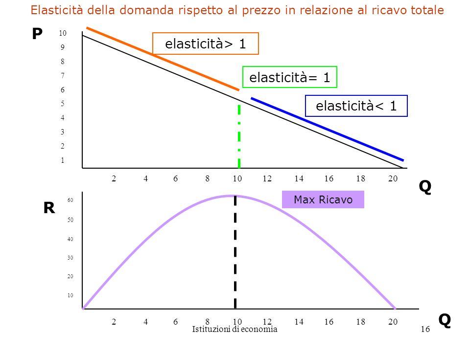 Istituzioni di economia16 10 9 8 7 6 5 4 3 2 1 2 4 6 8 10 12 14 16 18 20 elasticità< 1 elasticità= 1 elasticità> 1 Q P 60 50 40 30 20 10 2 4 6 8 10 12