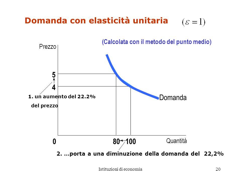 Istituzioni di economia20 Domanda con elasticità unitaria 5 4 Domanda Quantità 1000 Prezzo 80 2. …porta a una diminuzione della domanda del 22,2% 1. u