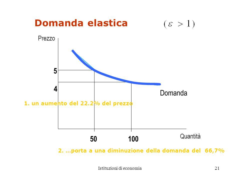 Istituzioni di economia21 Domanda elastica 5 4 Domanda Quantità 100 Prezzo 50 1. un aumento del 22.2% del prezzo 2. …porta a una diminuzione della dom