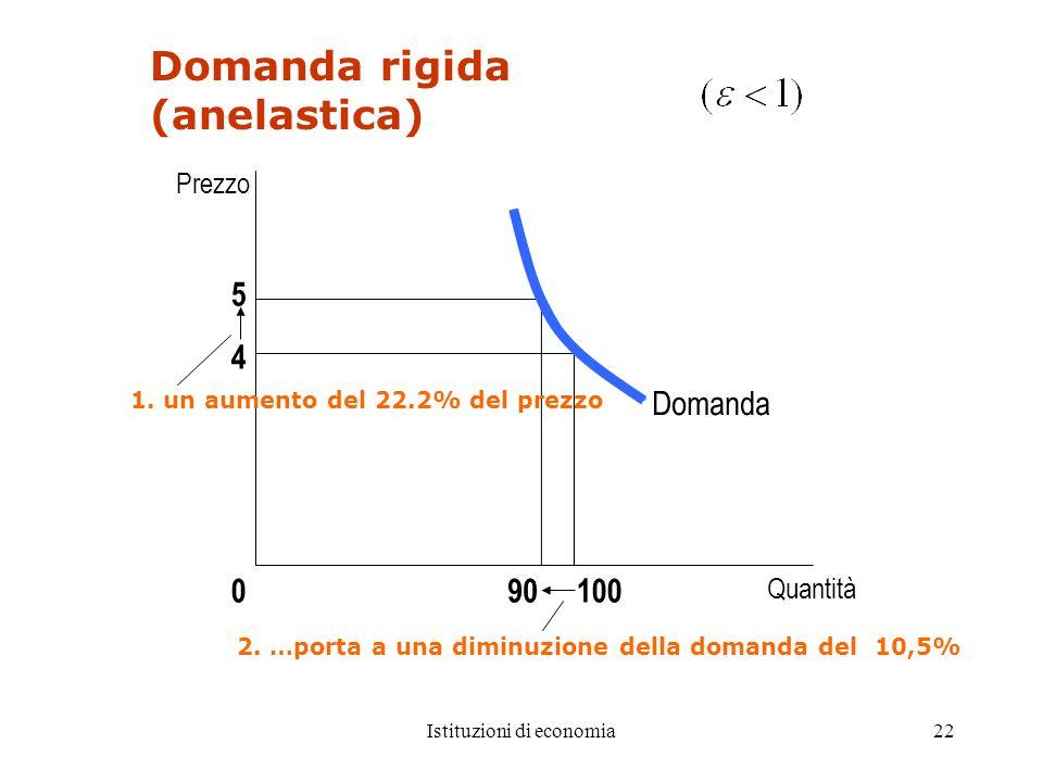 Istituzioni di economia22 Domanda rigida (anelastica) 5 4 Quantità 100090 Domanda 1. un aumento del 22.2% del prezzo Prezzo 2. …porta a una diminuzion