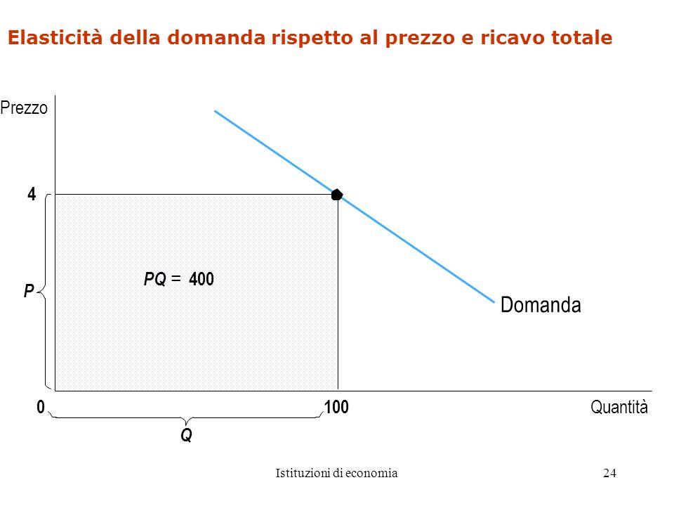 Istituzioni di economia24 Elasticità della domanda rispetto al prezzo e ricavo totale 4 Domanda Quantità P 0 Prezzo PQ = 400 100 Q