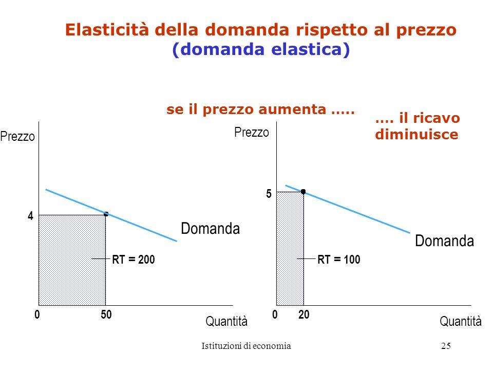 Istituzioni di economia25 Elasticità della domanda rispetto al prezzo (domanda elastica) se il prezzo aumenta ….. 0 4 500 RT = 100 5 20 RT = 200 Prezz