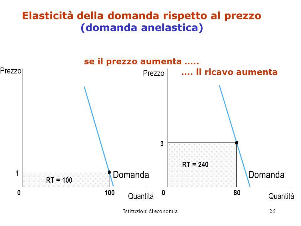 Istituzioni di economia26 3 080 RT = 240 1 0 RT = 100 100 Elasticità della domanda rispetto al prezzo (domanda anelastica) se il prezzo aumenta ….. Pr