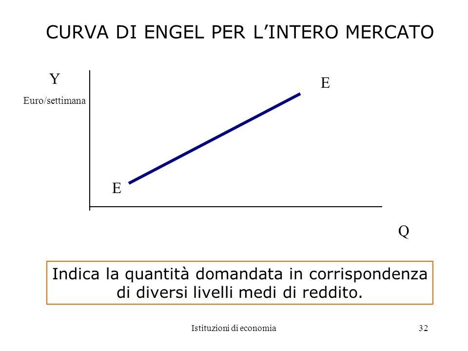 Istituzioni di economia32 CURVA DI ENGEL PER LINTERO MERCATO Indica la quantità domandata in corrispondenza di diversi livelli medi di reddito. Q Y Eu