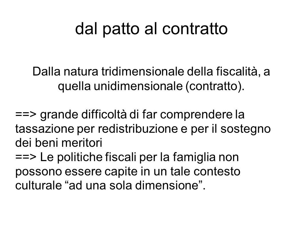 dal patto al contratto Dalla natura tridimensionale della fiscalità, a quella unidimensionale (contratto). ==> grande difficoltà di far comprendere la