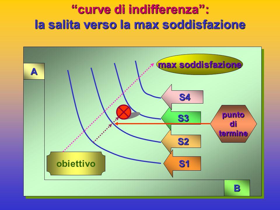 le COMBINAZIONI INDIFFERENTI: esempio:esempio: > un individuo ha: 10 Kg bene A - 10 litri bene B> un individuo ha: 10 Kg bene A - 10 litri bene B egli