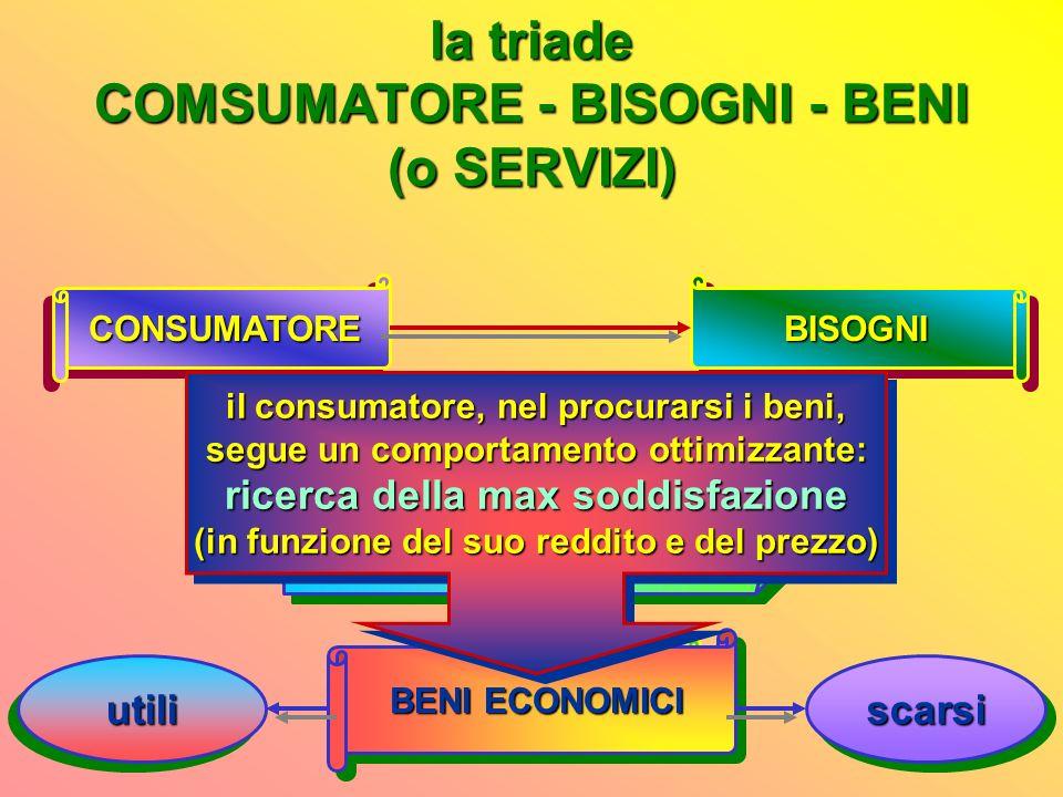 il comportamento ottimizzante del consumatore: ovvero: il consumatore ricerca la massima soddisfazione 2 variabili tenendo conto di 2 variabili: il su
