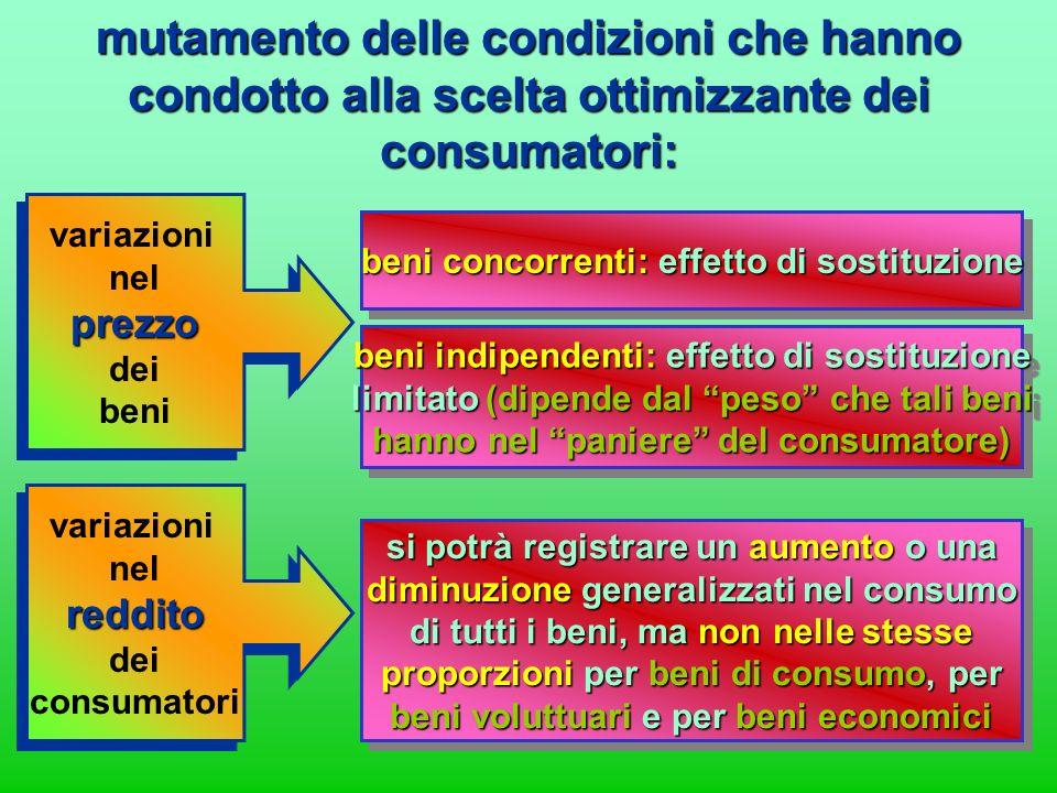 il comportamento ottimizzante del consumatore: UmB1 prezzo B1 UmB2 prezzo B2 …. UmBn prezzo Bn lequilibrio del consumatore (max soddisfazione) lequili
