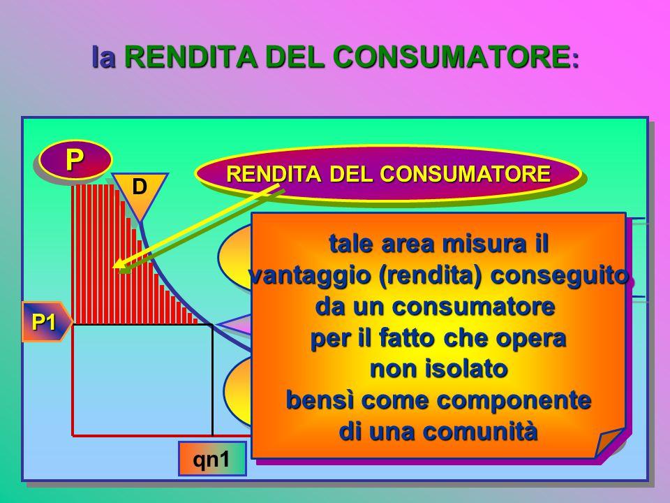 la CdD ha natura istantanea, col passare del tempo la sua forma e la sua posizione possono mutare: PP qnqn D D D D incremento di reddito del consumato