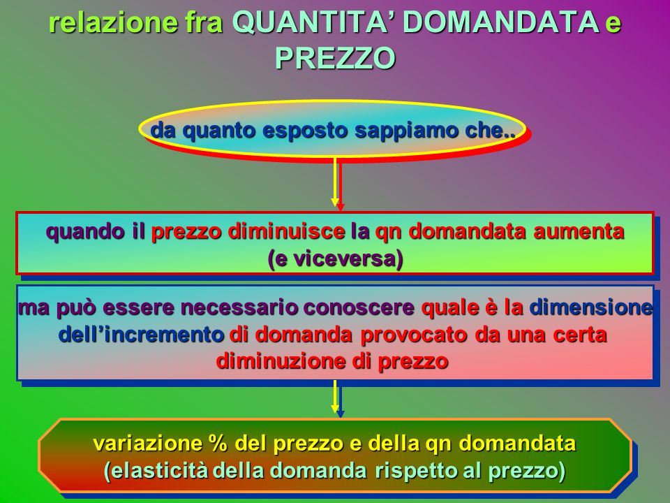 la RENDITA DEL CONSUMATORE: PP qnqn D D punto di equilibrio P1 qn1 tutti i consumatori disposti ad acquistare a < P1 un prezzo < P1 NON ACQUISTERANNO