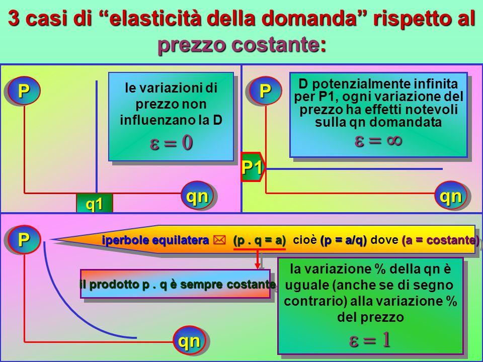 variazione % del prezzo e della qn domandata (elasticità della domanda rispetto al prezzo) variazione % del prezzo e della qn domandata (elasticità de