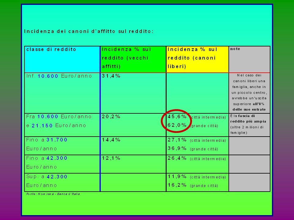 relazioni tra SPESA e REDDITO (Legge di Engel): allaumentare del reddito allaumentare del reddito del consumatore, alcuni beni tendono ad proporzional