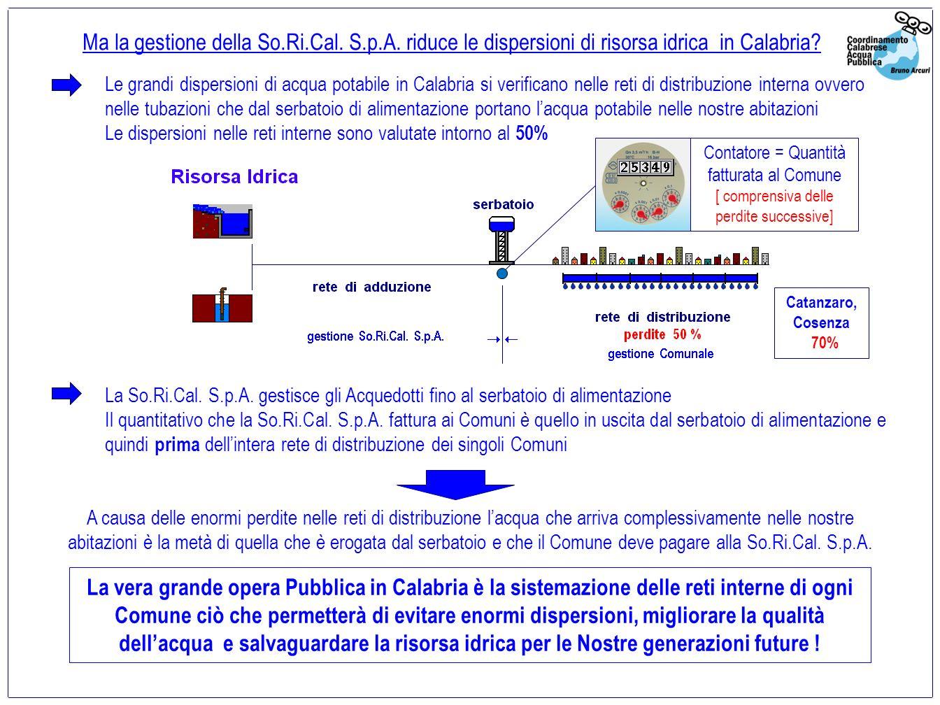 Ma la gestione della So.Ri.Cal. S.p.A. riduce le dispersioni di risorsa idrica in Calabria.