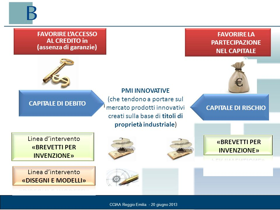 CCIAA Reggio Emilia - 20 giugno 2013 FAVORIRE LACCESSO AL CREDITO in (assenza di garanzie) FAVORIRE LA PARTECIPAZIONE NEL CAPITALE RISCHIO CAPITALE DI DEBITO CAPITALE DI RISCHIO PMI INNOVATIVE (che tendono a portare sul mercato prodotti innovativi creati sulla base di titoli di proprietà industriale) Linea dintervento «BREVETTI PER INVENZIONE» Linea dintervento «DISEGNI E MODELLI»