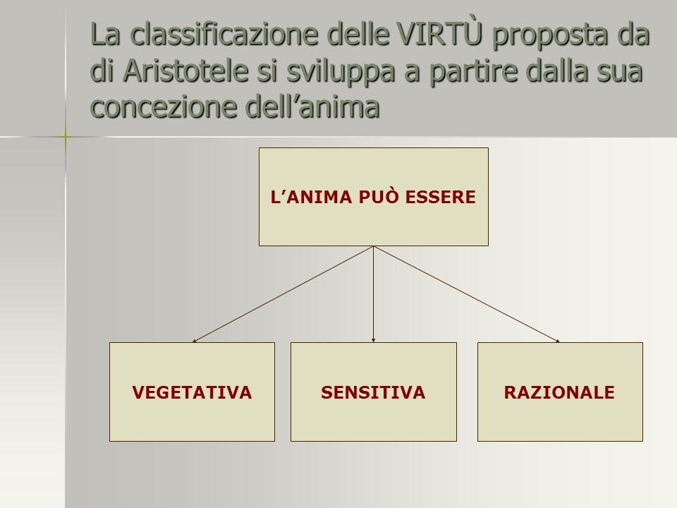 La classificazione delle VIRTÙ proposta da di Aristotele si sviluppa a partire dalla sua concezione dellanima LANIMA PUÒ ESSERE VEGETATIVASENSITIVARAZIONALE