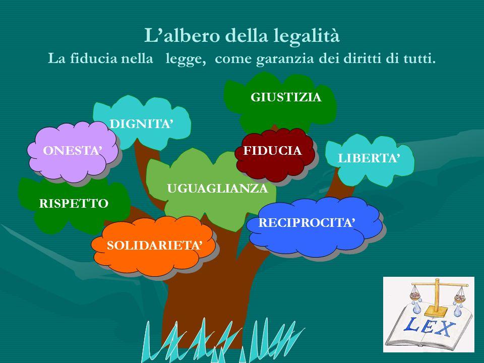 Lalbero della legalità La fiducia nella legge, come garanzia dei diritti di tutti. GIUSTIZIA LIBERTA UGUAGLIANZA DIGNITA RISPETTO ONESTA SOLIDARIETA F