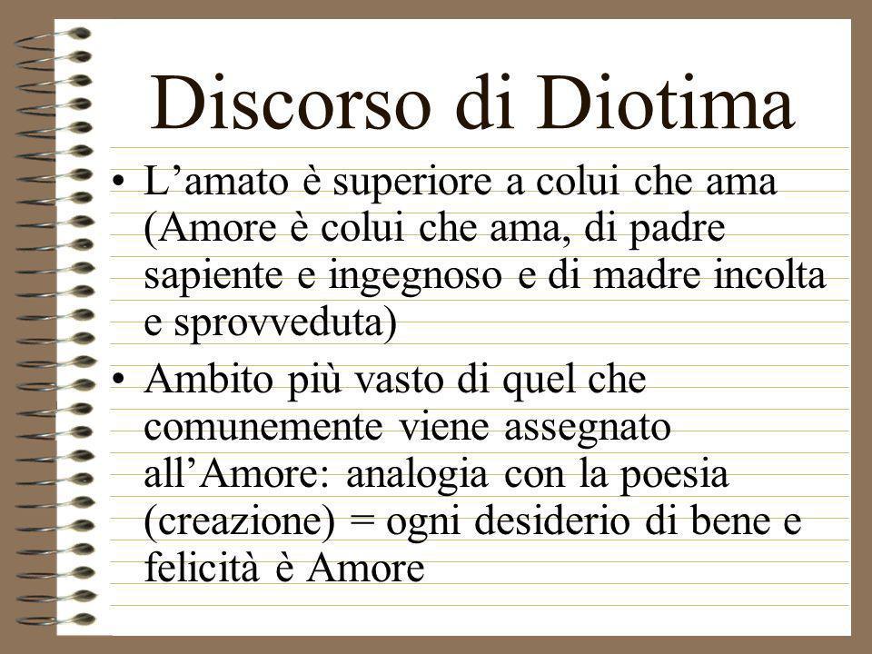 Discorso di Diotima Lamato è superiore a colui che ama (Amore è colui che ama, di padre sapiente e ingegnoso e di madre incolta e sprovveduta) Ambito