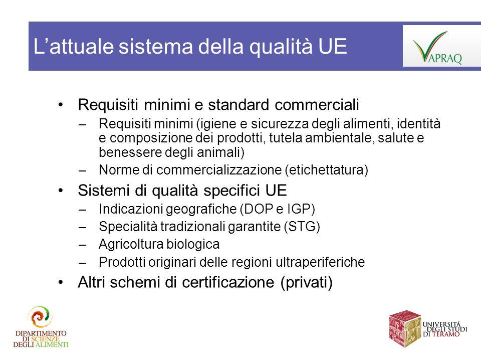 Requisiti minimi e standard commerciali –Requisiti minimi (igiene e sicurezza degli alimenti, identità e composizione dei prodotti, tutela ambientale,