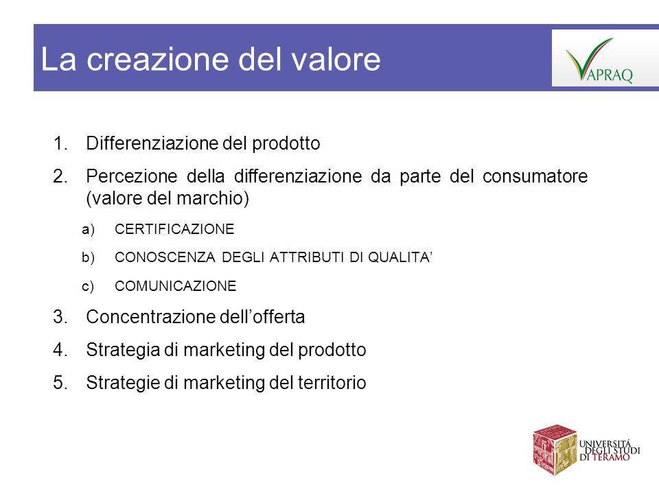 1.Differenziazione del prodotto 2.Percezione della differenziazione da parte del consumatore (valore del marchio) a)CERTIFICAZIONE b)CONOSCENZA DEGLI