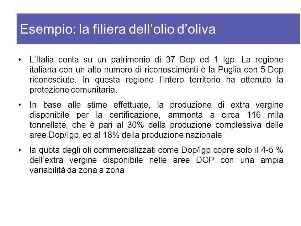 LItalia conta su un patrimonio di 37 Dop ed 1 Igp. La regione italiana con un alto numero di riconoscimenti è la Puglia con 5 Dop riconosciute. In que