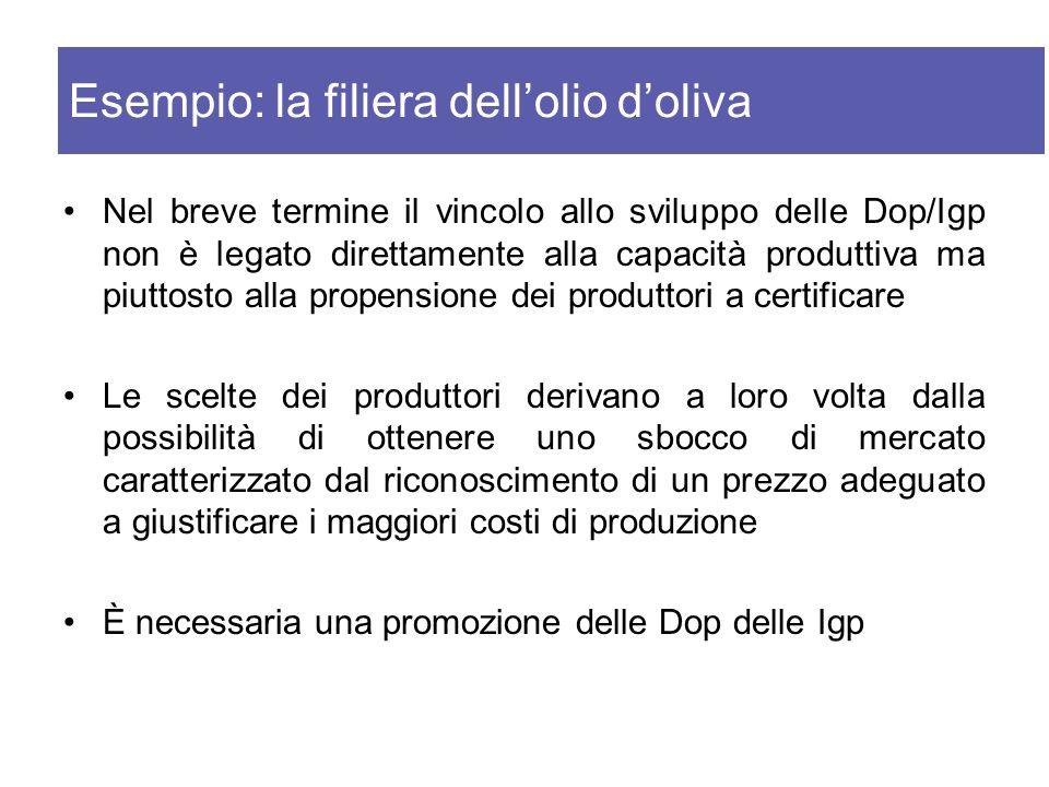 Nel breve termine il vincolo allo sviluppo delle Dop/Igp non è legato direttamente alla capacità produttiva ma piuttosto alla propensione dei produtto