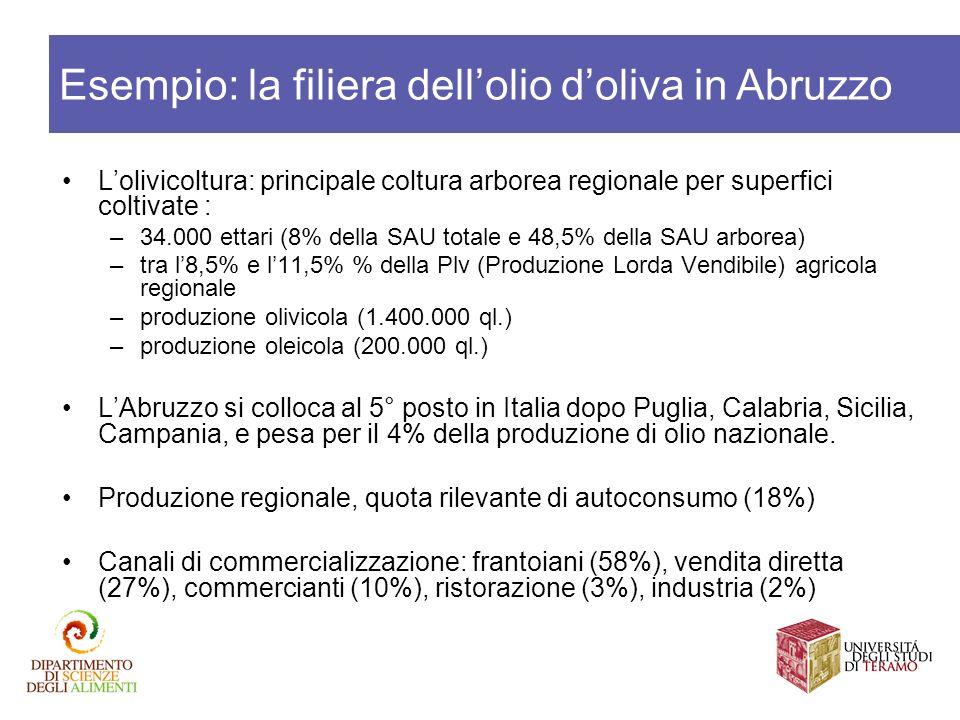 Lolivicoltura: principale coltura arborea regionale per superfici coltivate : –34.000 ettari (8% della SAU totale e 48,5% della SAU arborea) –tra l8,5