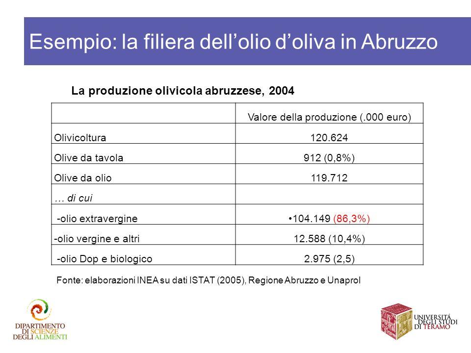 La produzione olivicola abruzzese, 2004 Fonte: elaborazioni INEA su dati ISTAT (2005), Regione Abruzzo e Unaprol Valore della produzione (.000 euro) O