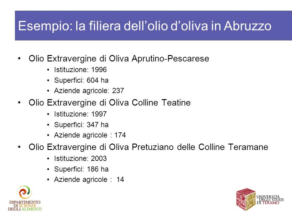 Olio Extravergine di Oliva Aprutino-Pescarese Istituzione: 1996 Superfici: 604 ha Aziende agricole: 237 Olio Extravergine di Oliva Colline Teatine Ist
