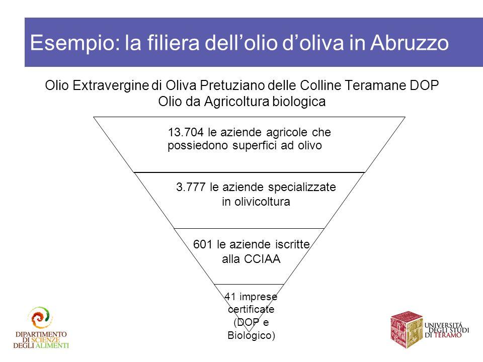 Olio Extravergine di Oliva Pretuziano delle Colline Teramane DOP Olio da Agricoltura biologica Esempio: la filiera dellolio doliva in Abruzzo 13.704 l