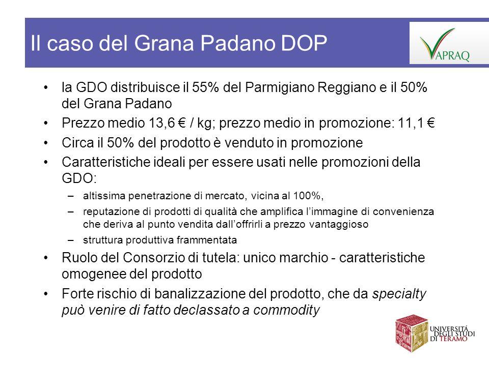 la GDO distribuisce il 55% del Parmigiano Reggiano e il 50% del Grana Padano Prezzo medio 13,6 / kg; prezzo medio in promozione: 11,1 Circa il 50% del