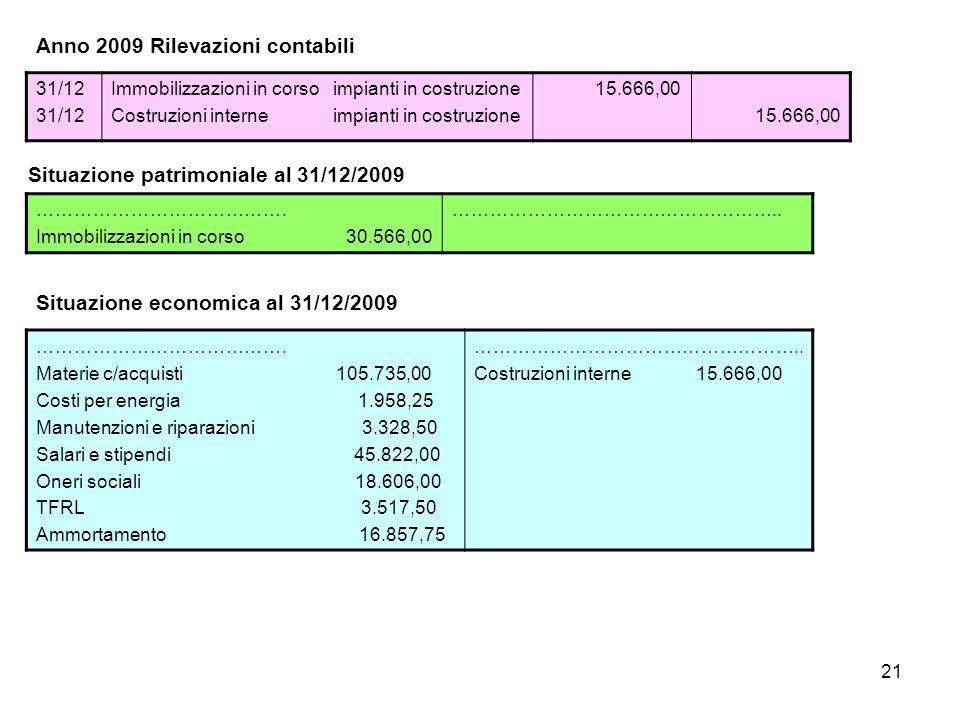 21 Anno 2009 Rilevazioni contabili 31/12 Immobilizzazioni in corso impianti in costruzione Costruzioni interne impianti in costruzione 15.666,00 Situazione patrimoniale al 31/12/2009 ………………………………….