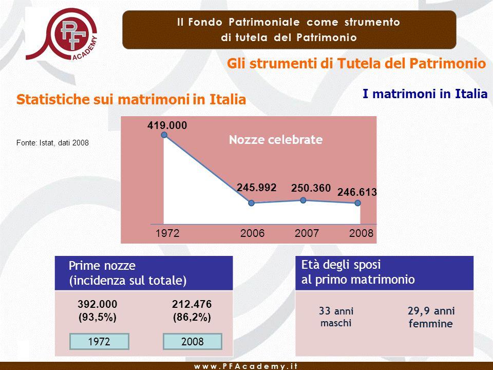 Prime nozze (incidenza sul totale) 392.000 (93,5%) 212.476 (86,2%) 19722008 33 anni maschi 29,9 anni femmine 419.000 1972200620072008 Nozze celebrate 245.992 250.360 246.613 Età degli sposi al primo matrimonio Gli strumenti di Tutela del Patrimonio I matrimoni in Italia Fonte: Istat, dati 2008 Statistiche sui matrimoni in Italia