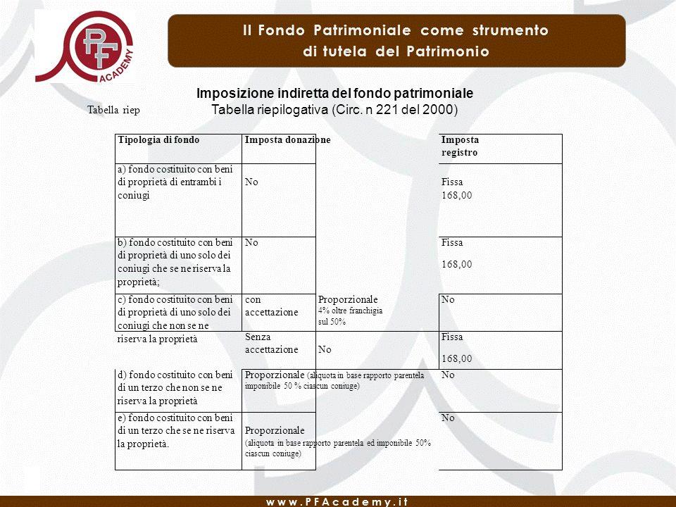 Imposizione indiretta del fondo patrimoniale Tabella riepilogativa (Circ. n 221 del 2000) Tipologia di fondoImposta donazioneImposta registro a) fondo