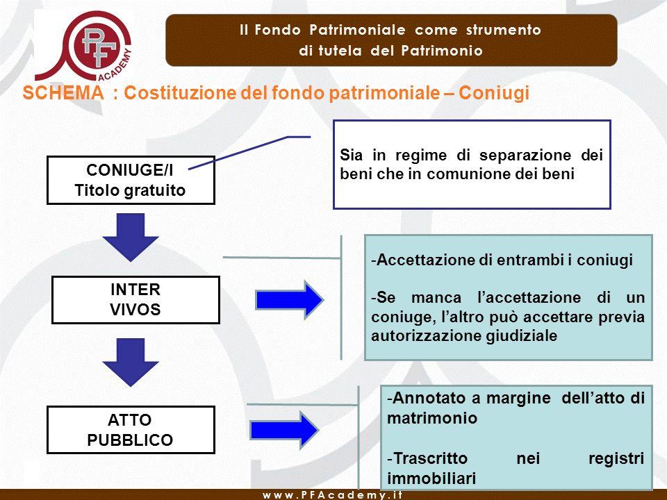 SCHEMA : Costituzione del fondo patrimoniale – Coniugi CONIUGE/I Titolo gratuito INTER VIVOS ATTO PUBBLICO Sia in regime di separazione dei beni che i