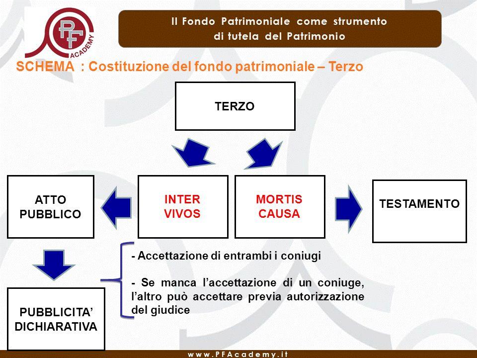 SCHEMA : Costituzione del fondo patrimoniale – Terzo TERZO ATTO PUBBLICO INTER VIVOS MORTIS CAUSA TESTAMENTO PUBBLICITA DICHIARATIVA - Accettazione di