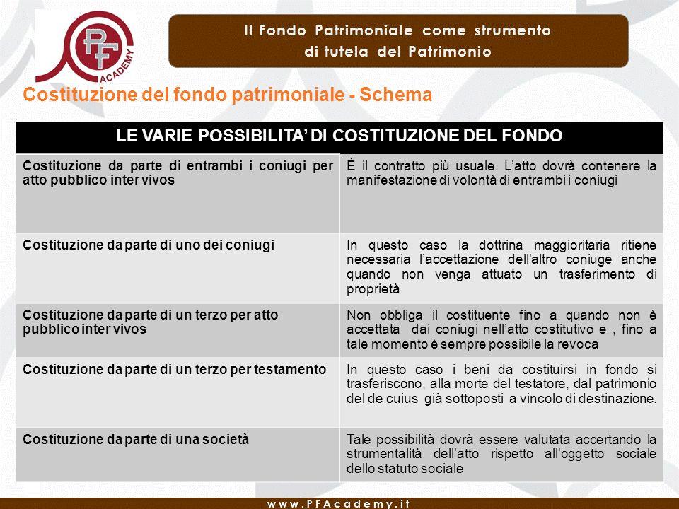 Costituzione del fondo patrimoniale - Schema LE VARIE POSSIBILITA DI COSTITUZIONE DEL FONDO Costituzione da parte di entrambi i coniugi per atto pubblico inter vivos È il contratto più usuale.