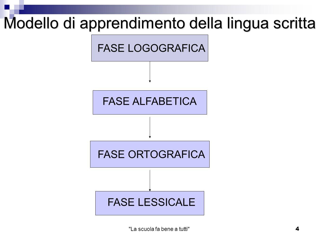 La scuola fa bene a tutti 5 Errori ortografici sui di/trigrammi