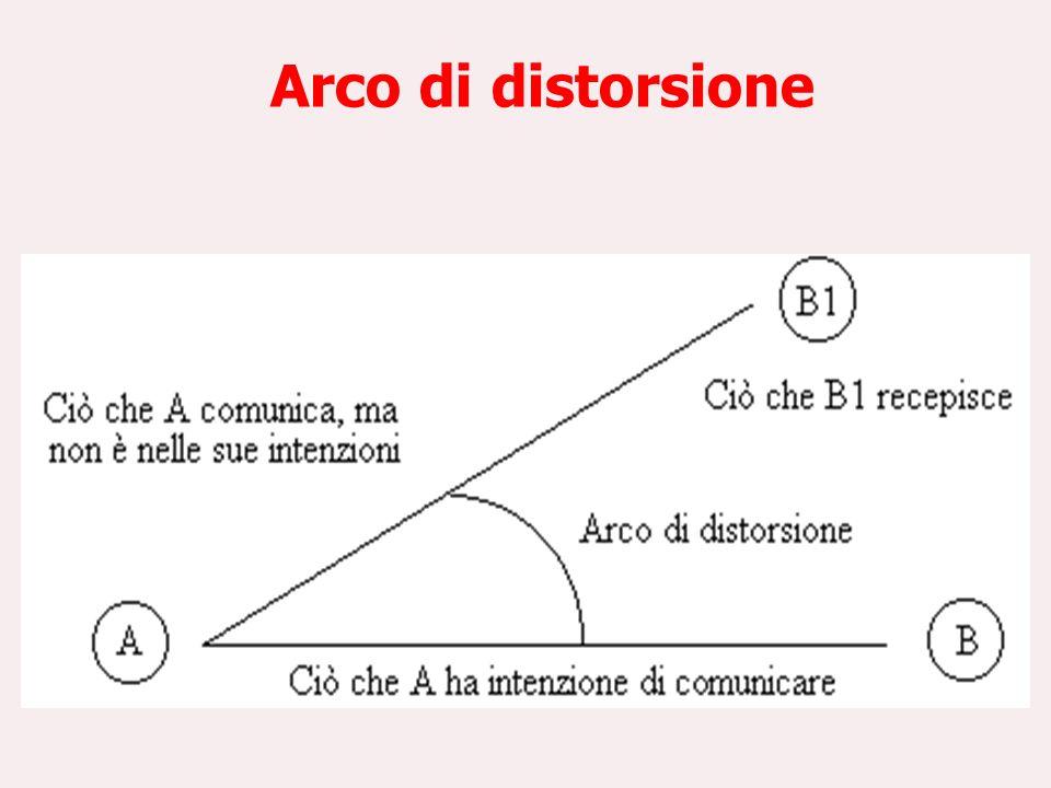 Arco di distorsione