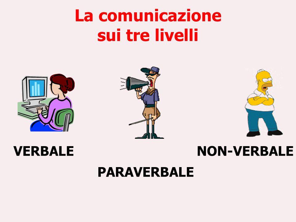 La comunicazione sui tre livelli VERBALE PARAVERBALE NON-VERBALE