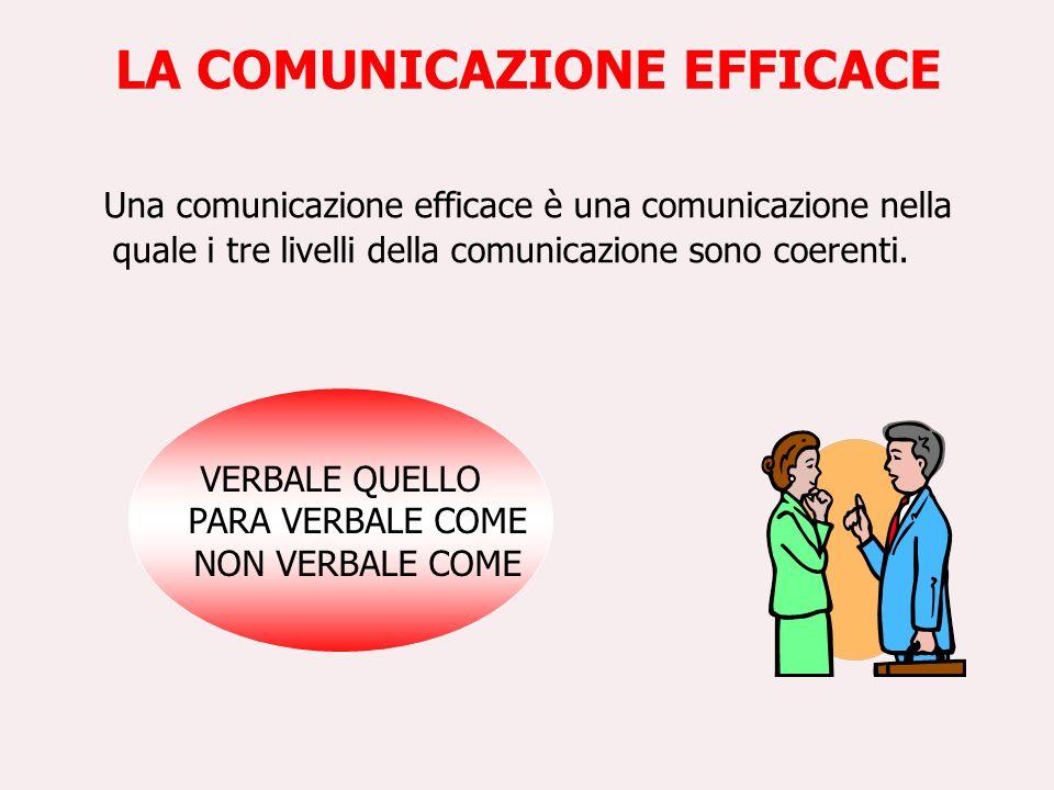 LA COMUNICAZIONE EFFICACE Una comunicazione efficace è una comunicazione nella quale i tre livelli della comunicazione sono coerenti. VERBALE QUELLO P