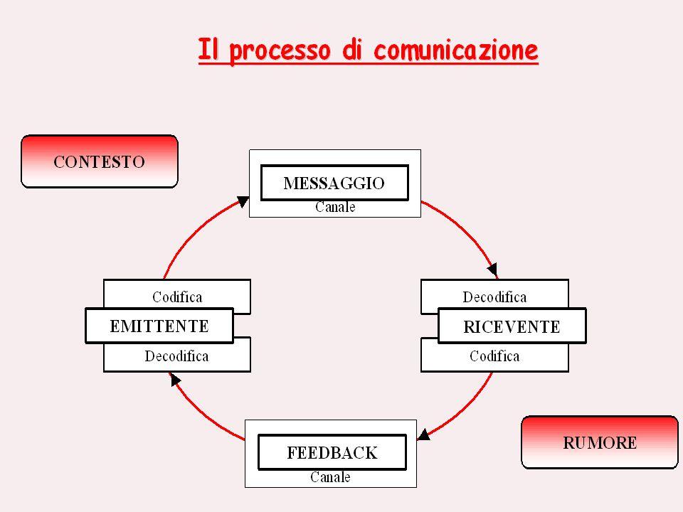 ASCOLTO ATTIVO Non esiste comunicazione senza il presupposto dellascolto.