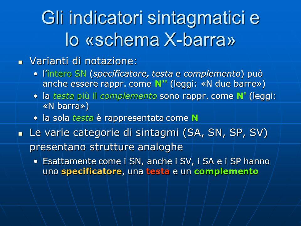 Gli indicatori sintagmatici e lo «schema X-barra» Varianti di notazione: Varianti di notazione: lintero SN (specificatore, testa e complemento) può an
