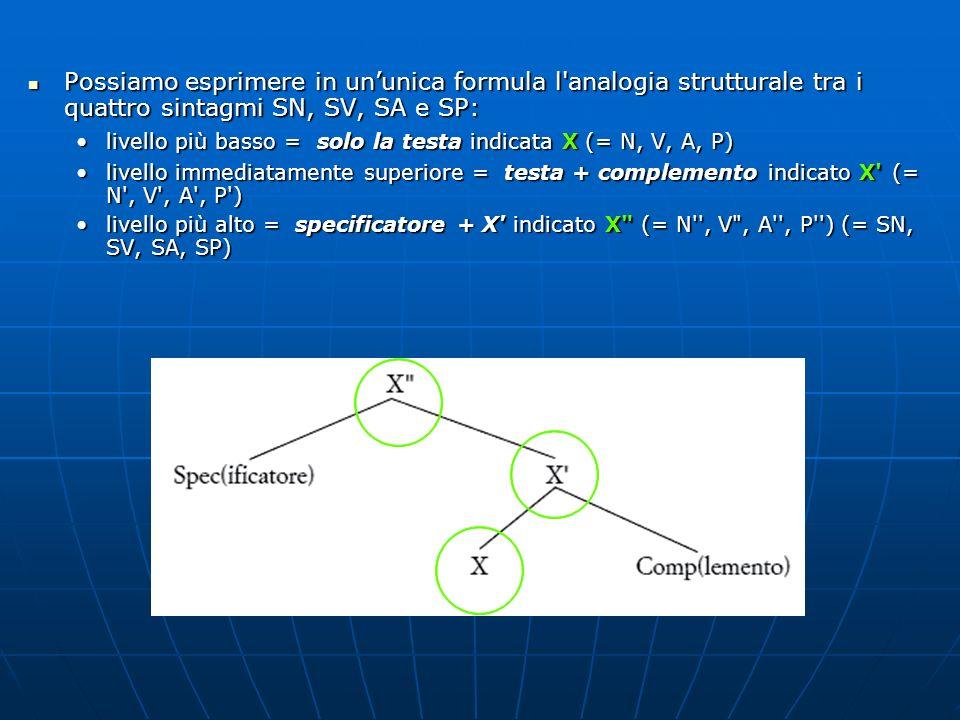 Possiamo esprimere in ununica formula l'analogia strutturale tra i quattro sintagmi SN, SV, SA e SP: Possiamo esprimere in ununica formula l'analogia