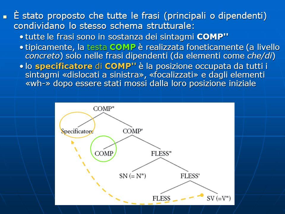 È stato proposto che tutte le frasi (principali o dipendenti) condividano lo stesso schema strutturale: È stato proposto che tutte le frasi (principal