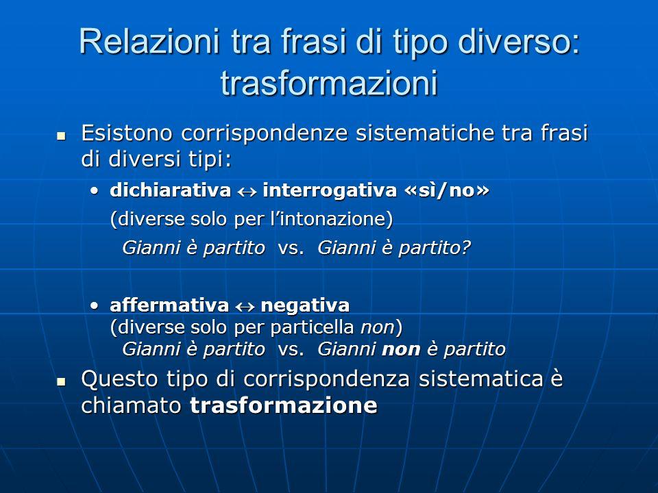 Relazioni tra frasi di tipo diverso: trasformazioni Esistono corrispondenze sistematiche tra frasi di diversi tipi: Esistono corrispondenze sistematic