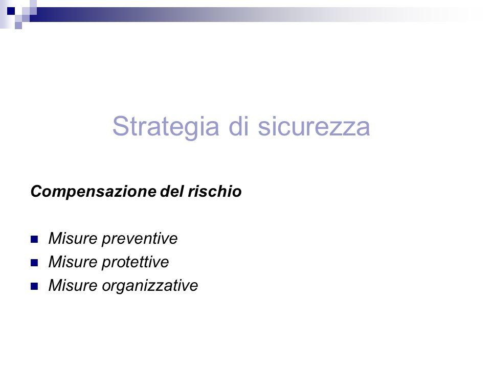 Strategia di sicurezza Compensazione del rischio Misure preventive Misure protettive Misure organizzative